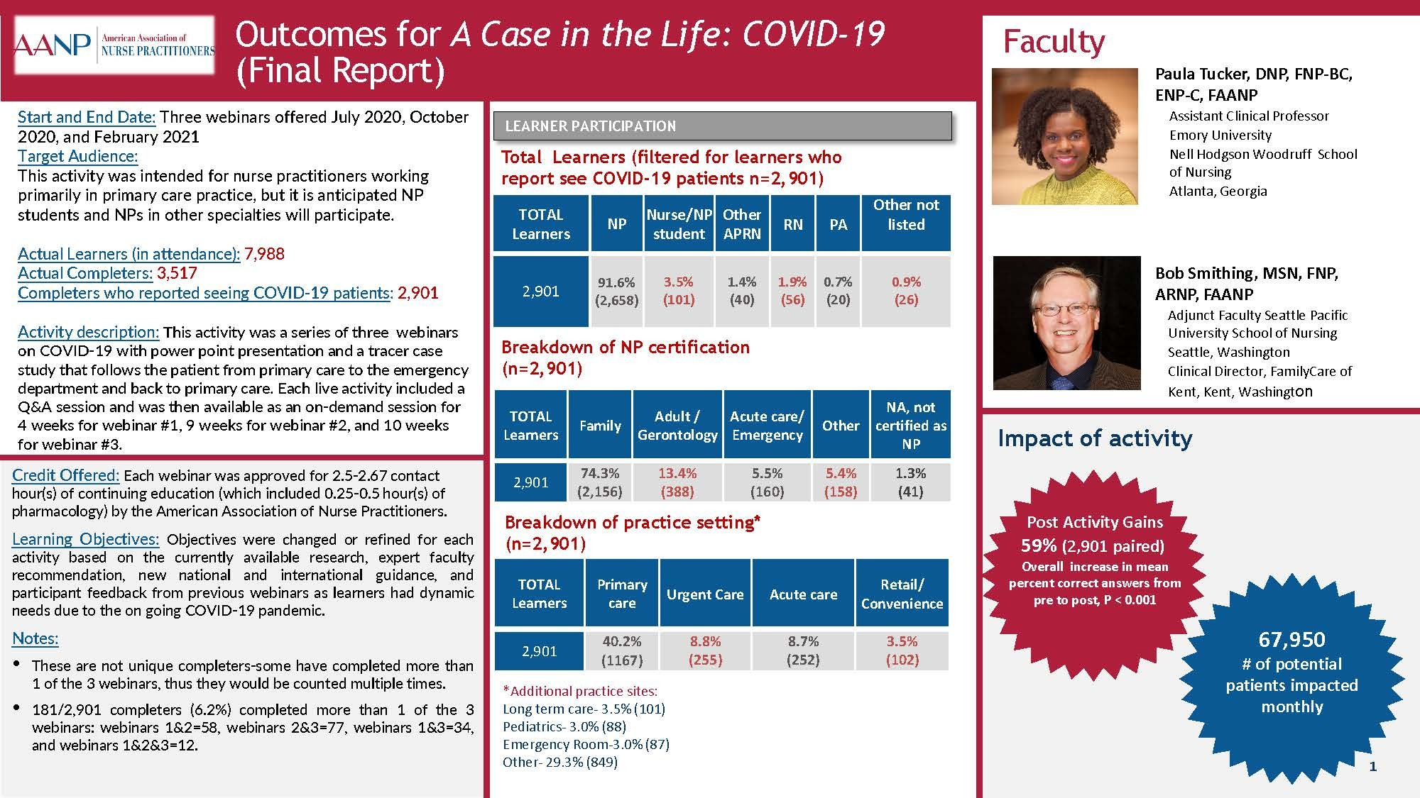 A Case in the Life: COVID-19 Outcomes Poster