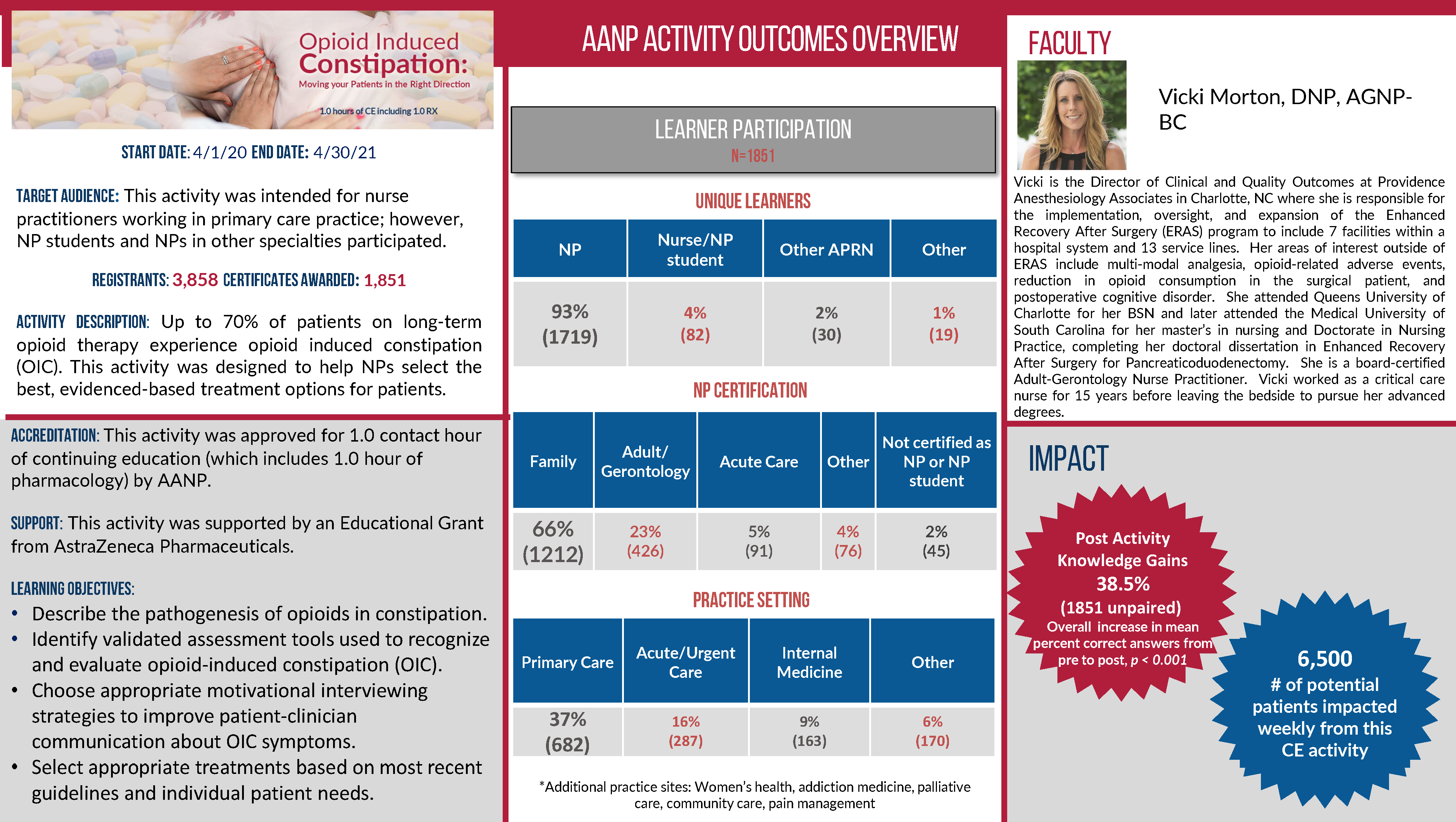 Poster showing outcomes from a Opioid Induced Constipation educational activity