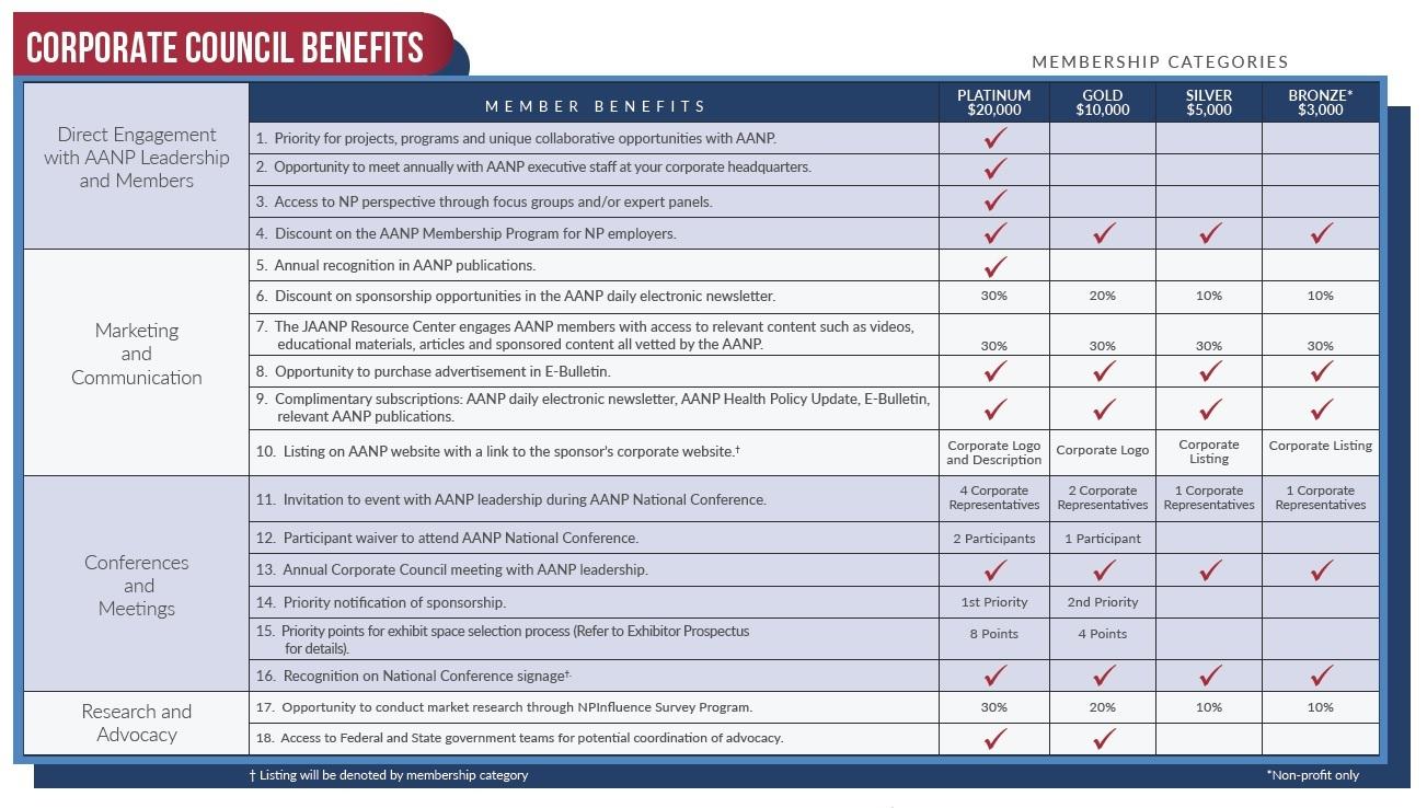 Corporate Council Benefits