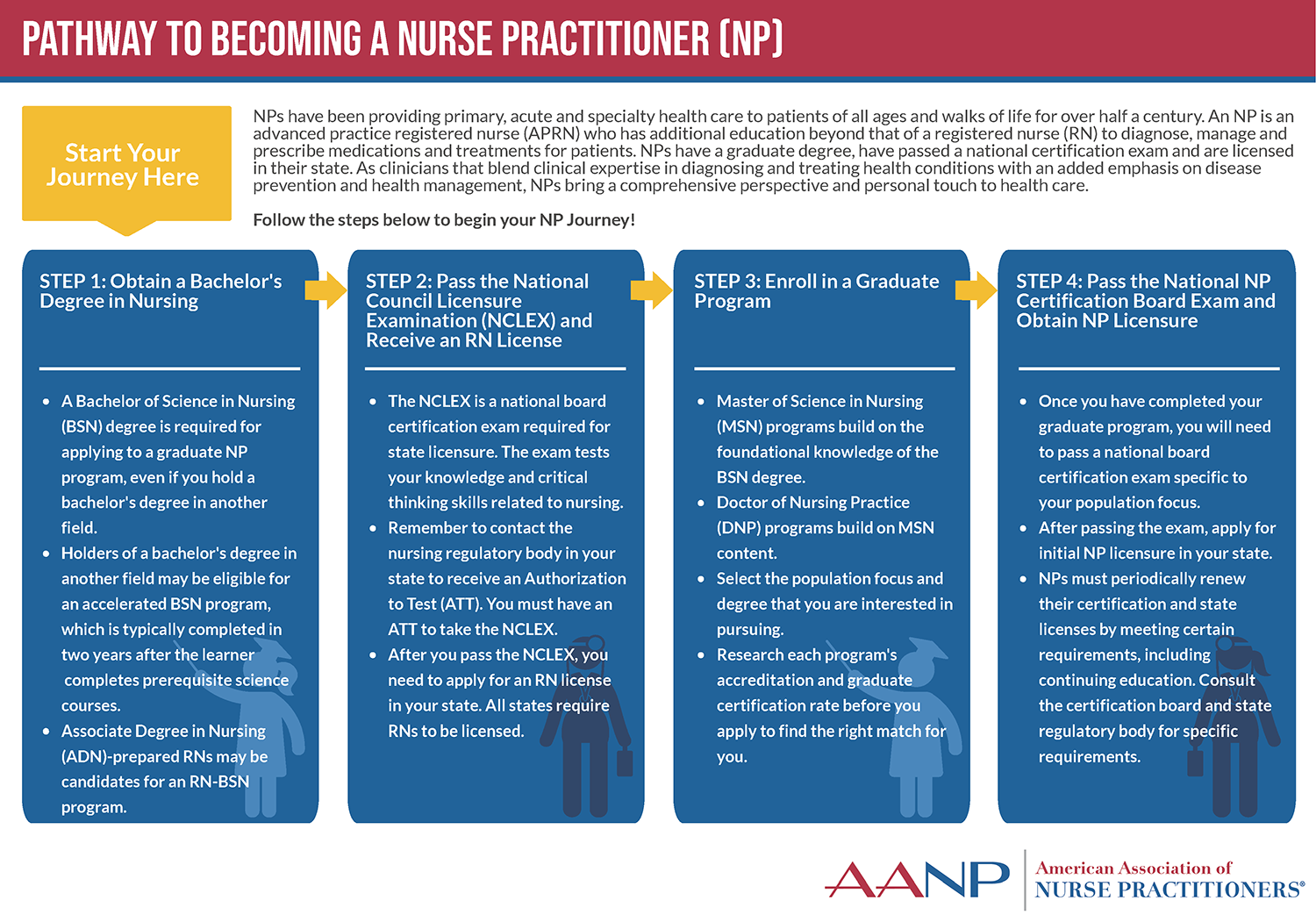 An infographic explains the pathway to becoming an NP, from a bachelor's degree in nursing to passing the NP licensure exam